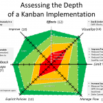 Kanban - Depth of Kanban Implementation - Instructions